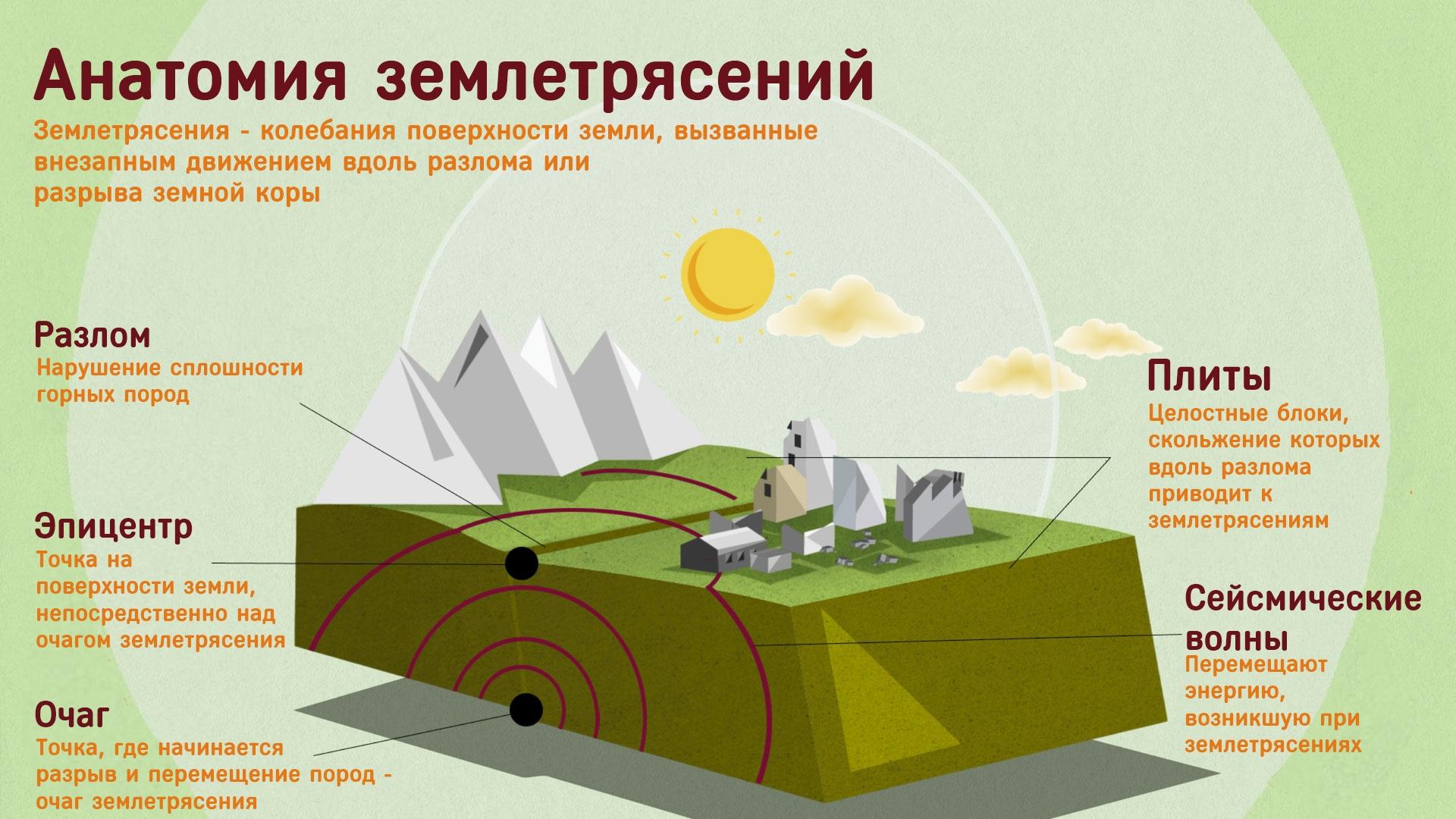 Фото схема землетрясение