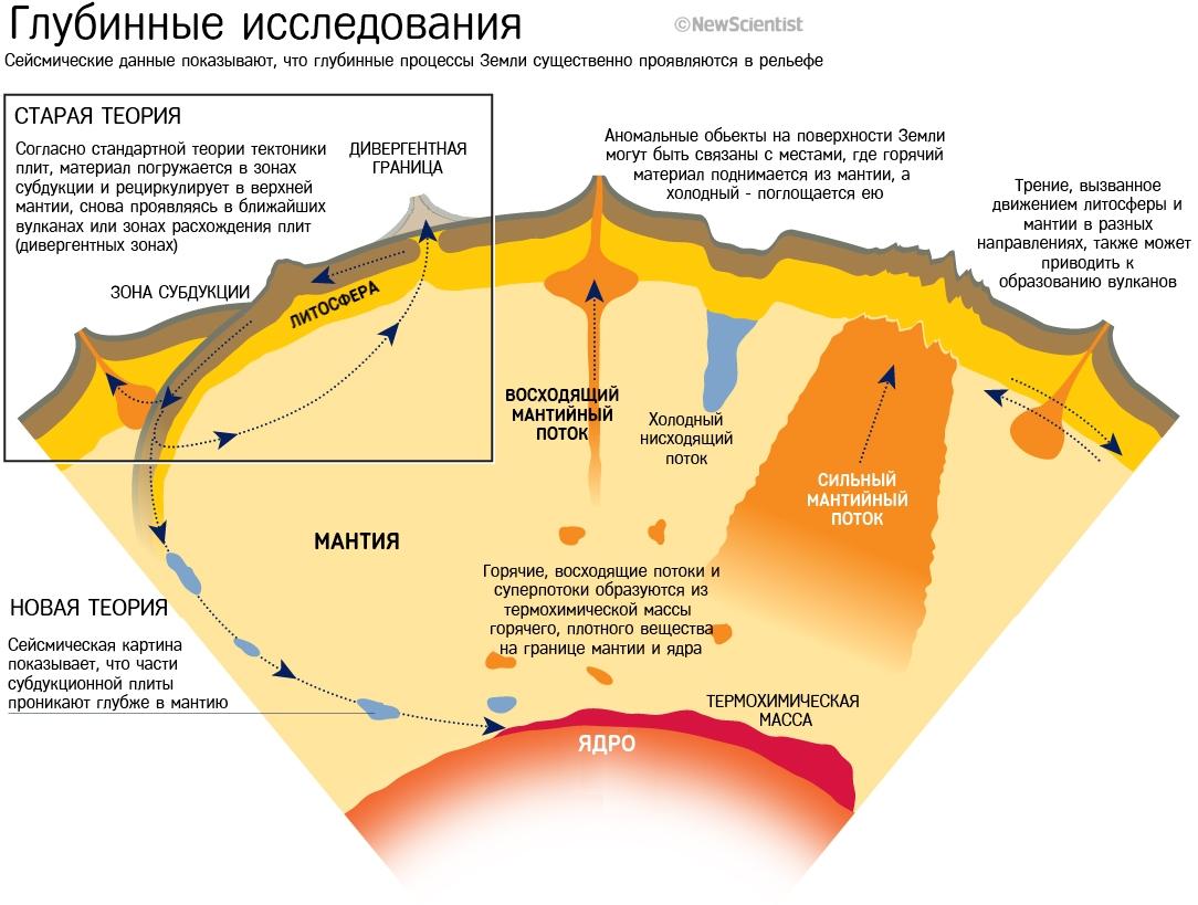 Развитие литосферы и рельефа Земли